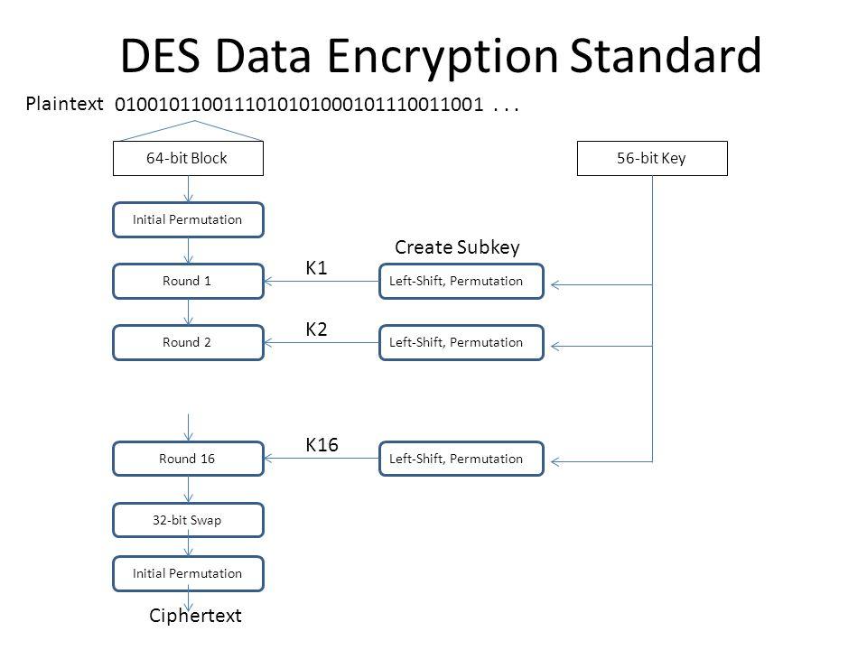 DES Data Encryption Standard 0100101100111010101000101110011001... Plaintext 64-bit Block Initial Permutation Round 1 Round 2 Round 16 32-bit Swap Ini