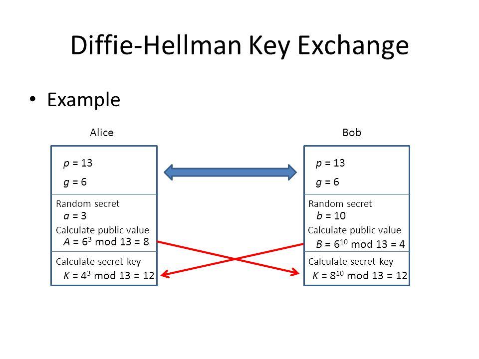 Diffie-Hellman Key Exchange Example Alice p = 13 g = 6 Bob p = 13 g = 6 Random secret a = 3b = 10 Calculate public value A = 6 3 mod 13 = 8 Calculate