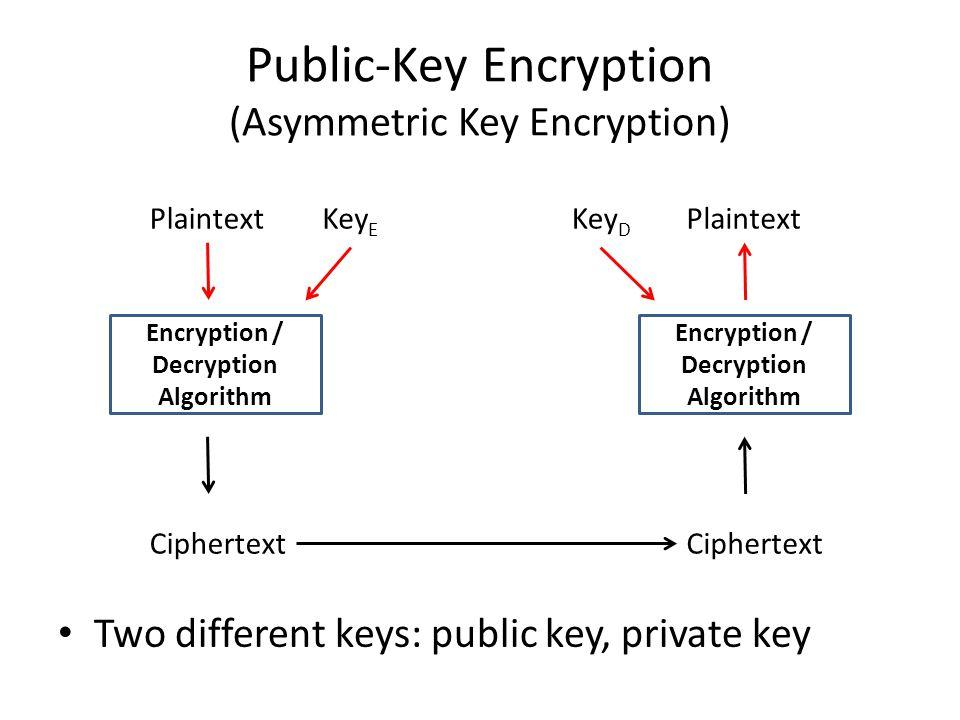 Public-Key Encryption (Asymmetric Key Encryption) Two different keys: public key, private key Encryption / Decryption Algorithm Plaintext Ciphertext K