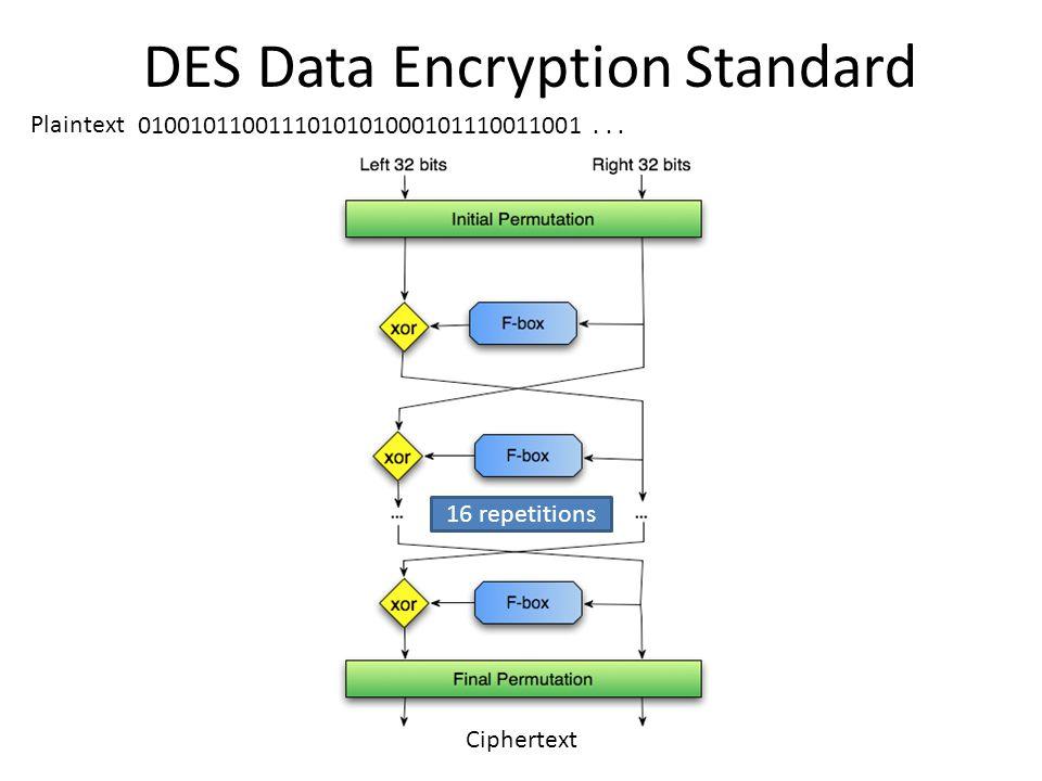 DES Data Encryption Standard 0100101100111010101000101110011001... Plaintext Ciphertext 16 repetitions