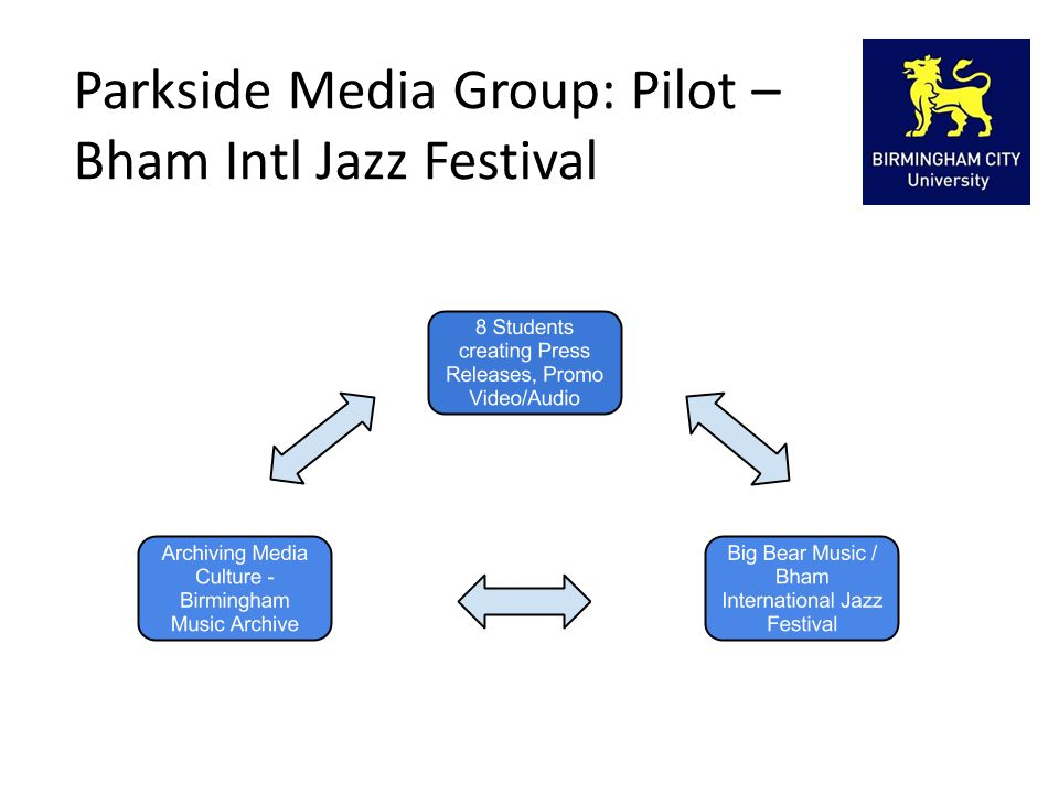 Parkside Media Group: Pilot – Bham Intl Jazz Festival