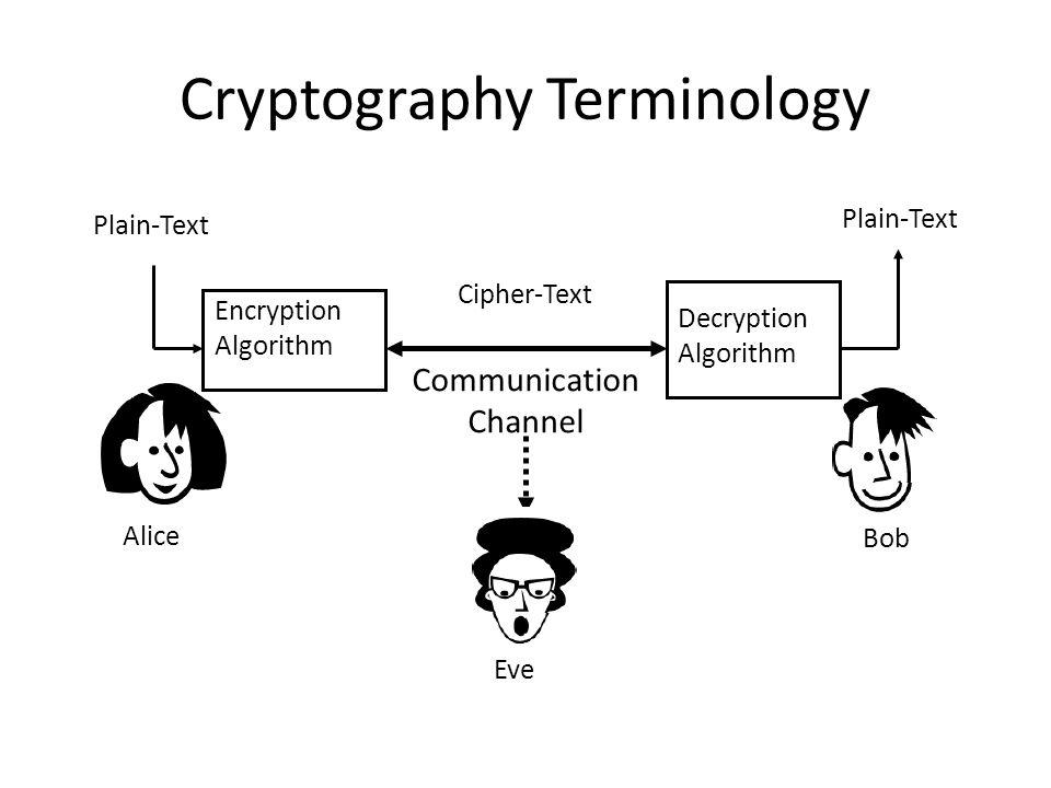 Cryptography Terminology Alice Bob Encryption Algorithm Decryption Algorithm Plain-Text Cipher-Text Eve Communication Channel