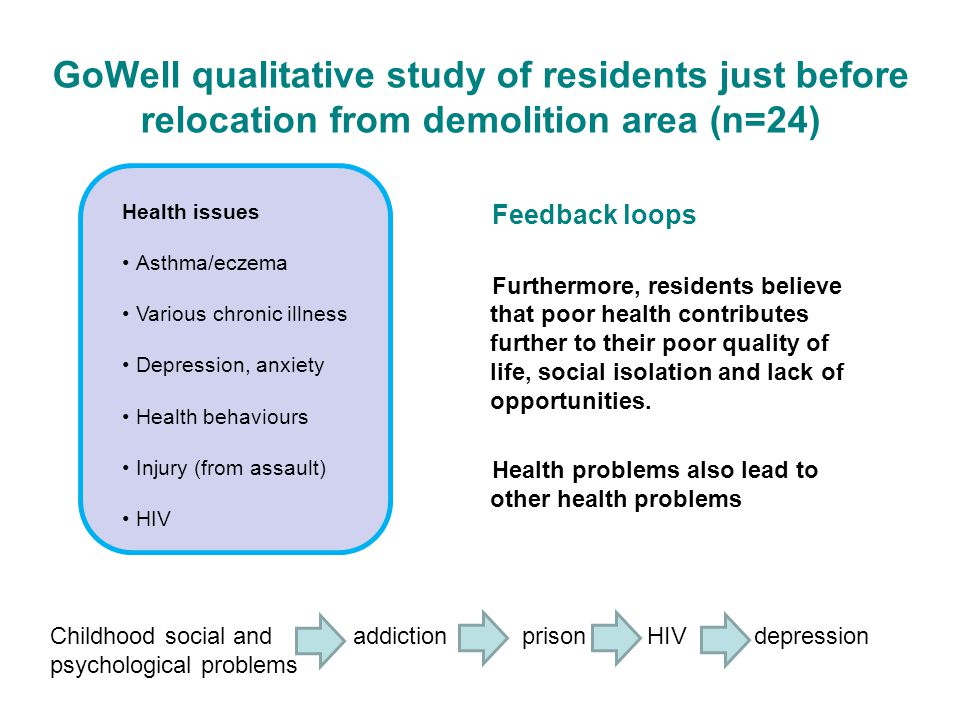 GoWell qualitative study of residents just before relocation from demolition area (n=24) Feedback loops Furthermore, residents believe that poor health contributes further to their poor quality of life, social isolation and lack of opportunities.