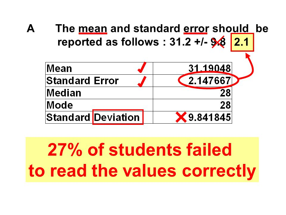AThe mean and standard error should be reported as follows : 31.2 +/- 9.8 27% of students failed to read the values correctly 2.1