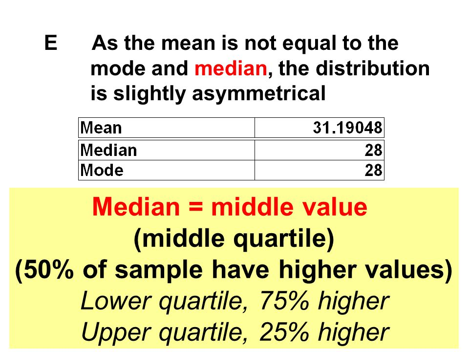 E As the mean is not equal to the mode and median, the distribution is slightly asymmetrical Median = middle value (middle quartile) (50% of sample ha