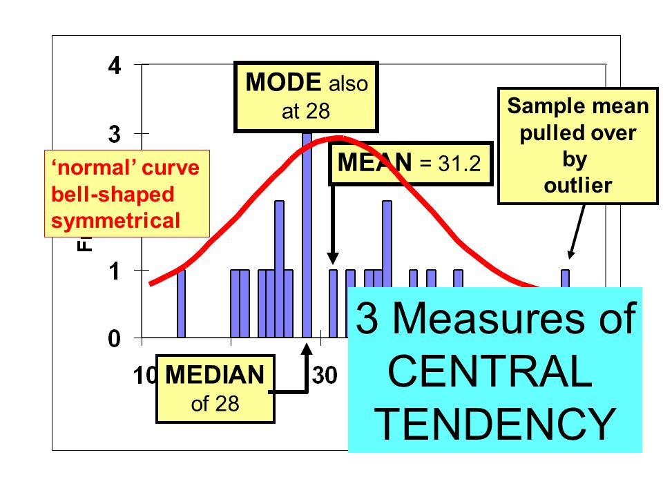 MODE also at 28 MEDIAN of 28 MEAN = 31.2 Sample mean pulled over by outlier 'normal' curve bell-shaped symmetrical 3 Measures of CENTRAL TENDENCY