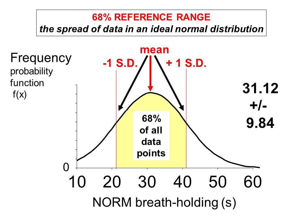 NORM breath-holding (s) Frequency probability function f(x) mean -1 S.D. + 1 S.D. 68% REFERENCE RANGE the spread of data in an ideal normal distributi