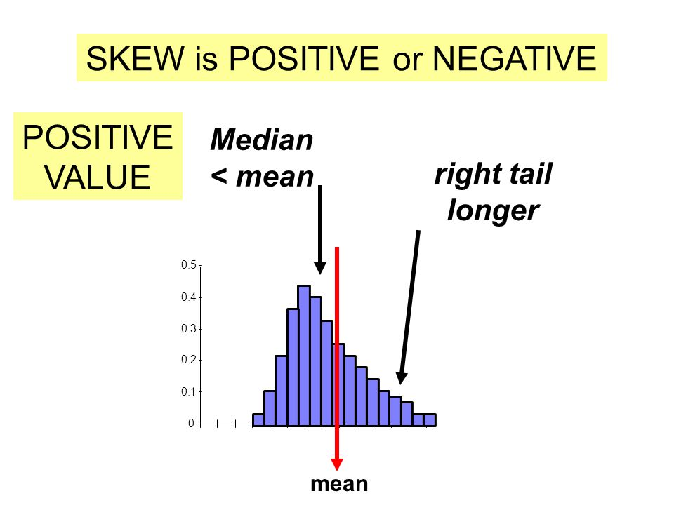 Median < mean 0 0.1 0.2 0.3 0.4 0.5 SKEW is POSITIVE or NEGATIVE POSITIVE VALUE right tail longer mean