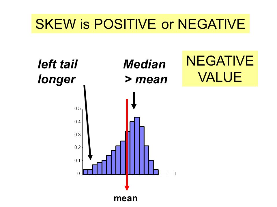 left tail longer 0 0.1 0.2 0.3 0.4 0.5 SKEW is POSITIVE or NEGATIVE NEGATIVE VALUE Median > mean mean