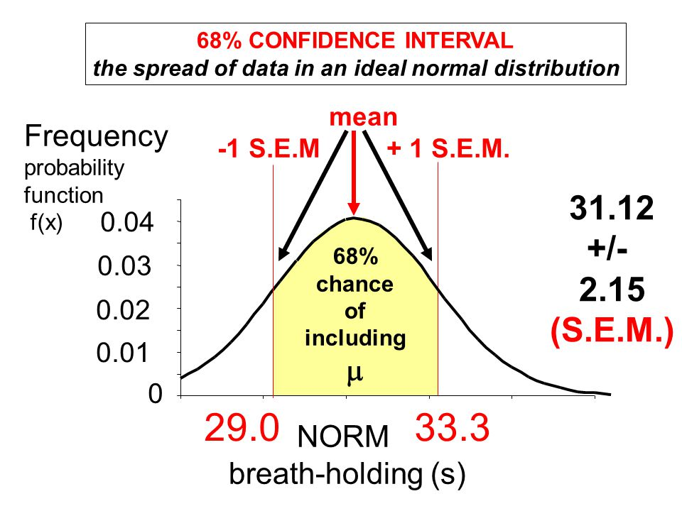NORM breath-holding (s) Frequency probability function f(x) mean -1 S.E.M + 1 S.E.M. 68% CONFIDENCE INTERVAL the spread of data in an ideal normal dis