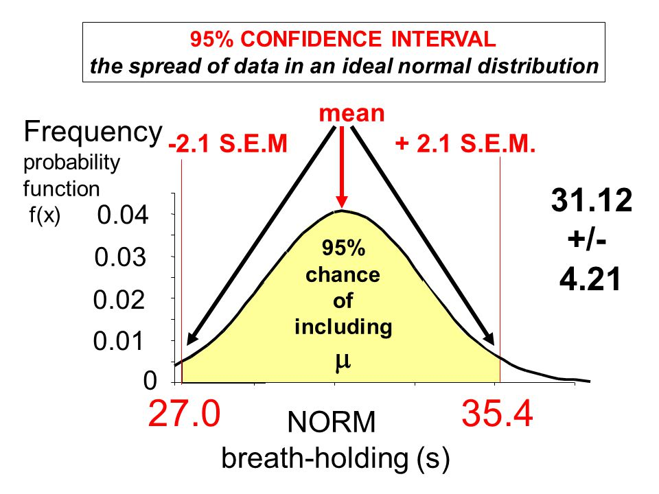 NORM breath-holding (s) Frequency probability function f(x) mean -2.1 S.E.M + 2.1 S.E.M. 95% CONFIDENCE INTERVAL the spread of data in an ideal normal