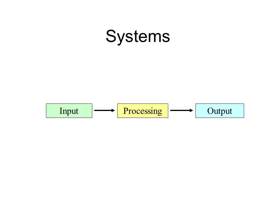 Systems InputProcessingOutput