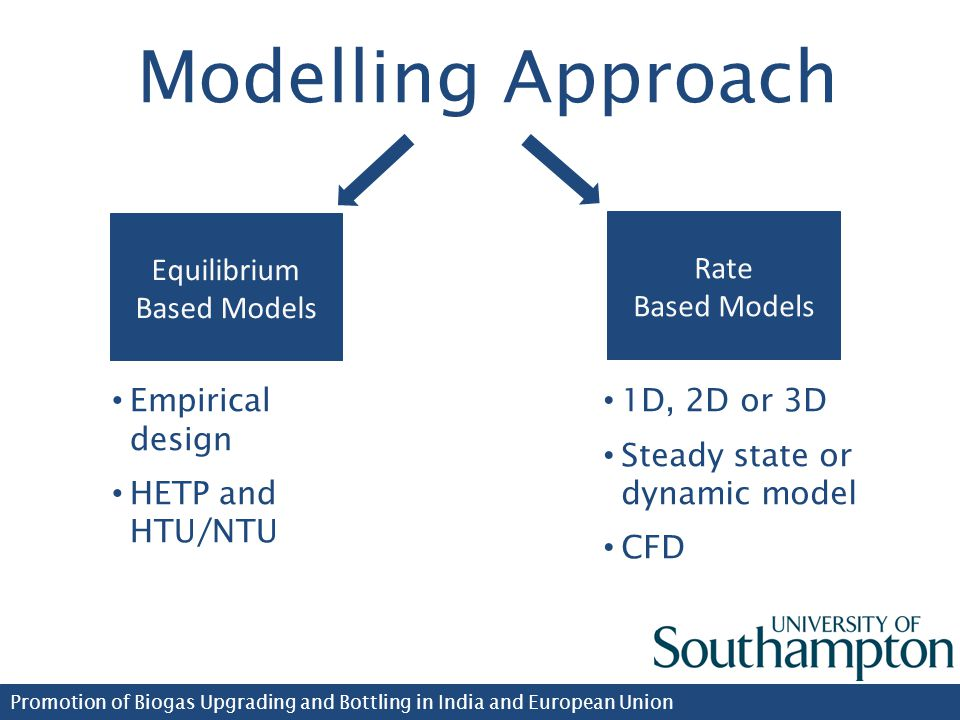 Promotion of Biogas Upgrading and Bottling in India and European Union Modelling Approach Equilibrium Based Models Rate Based Models 1D, 2D or 3D Steady state or dynamic model CFD Empirical design HETP and HTU/NTU
