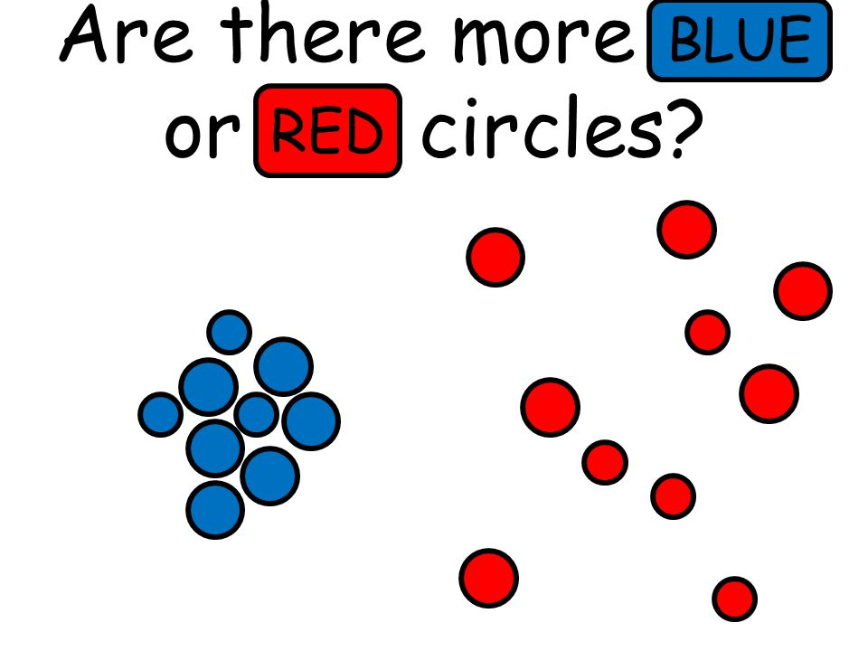 Are there more blue or red circles BLUE RED