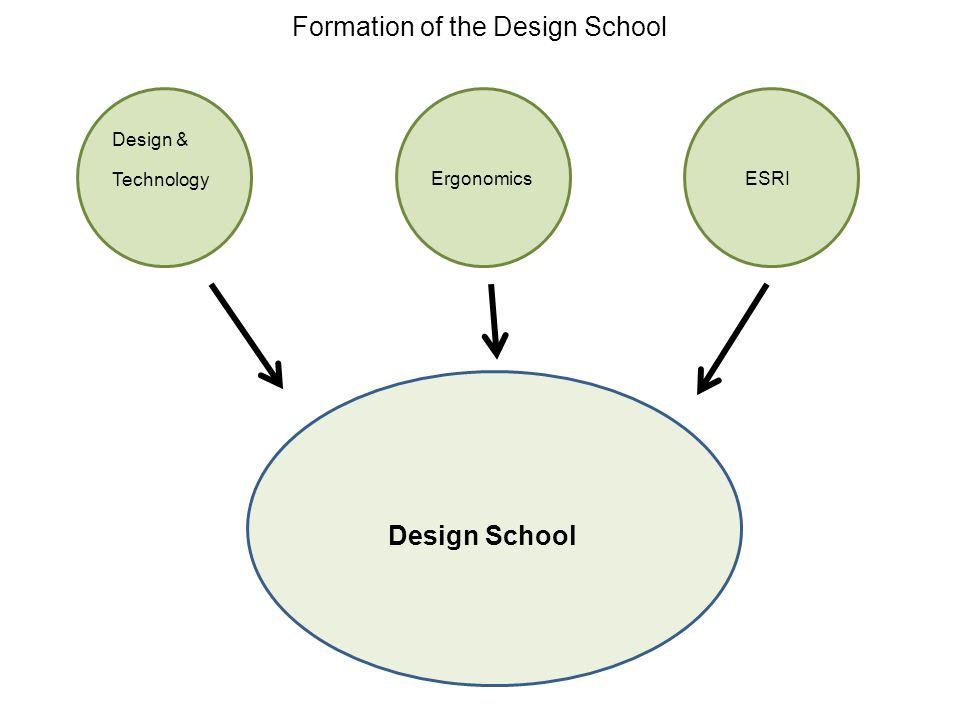 Design School Ergonomics ESRI Design & Technology Formation of the Design School
