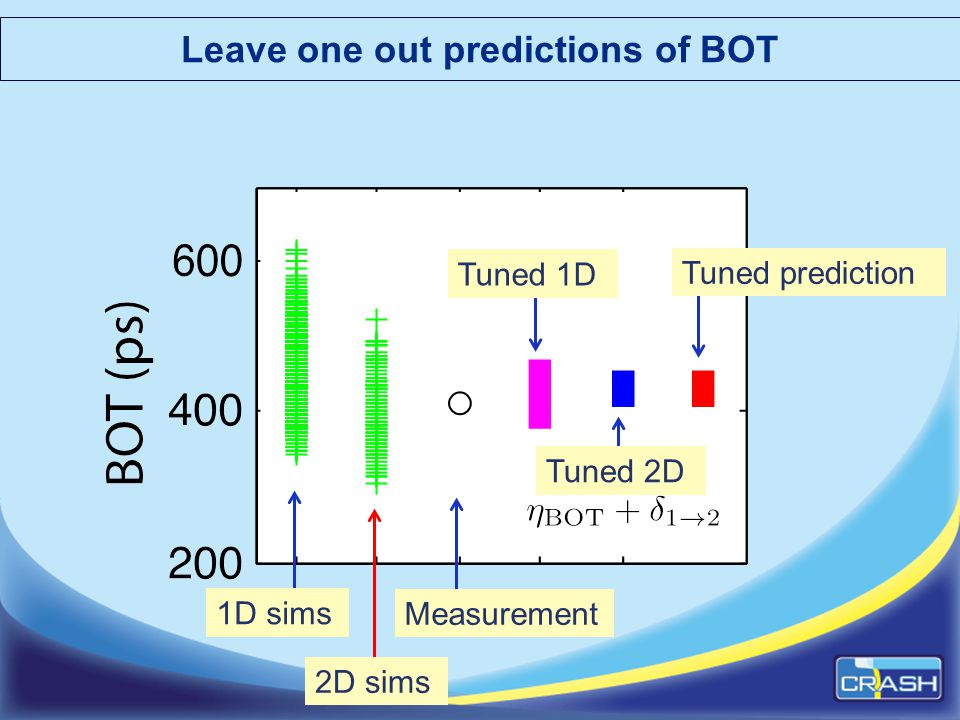 Leave one out predictions of BOT 1D sims 2D sims Measurement Tuned 1D Tuned 2D Tuned prediction