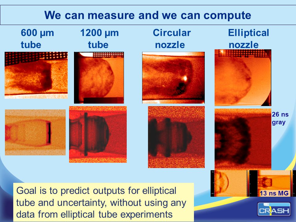 We can measure and we can compute 600 µm 1200 µm Circular Elliptical tube tube nozzle nozzle 13 ns MG 26 ns gray Goal is to predict outputs for ellipt