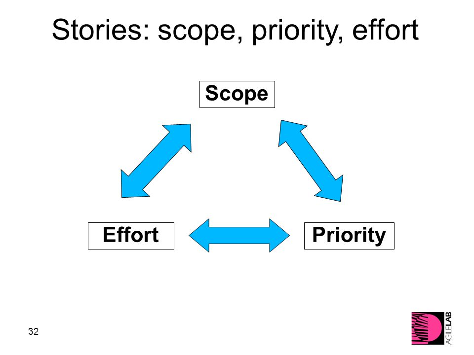 32 PriorityEffort Scope Stories: scope, priority, effort