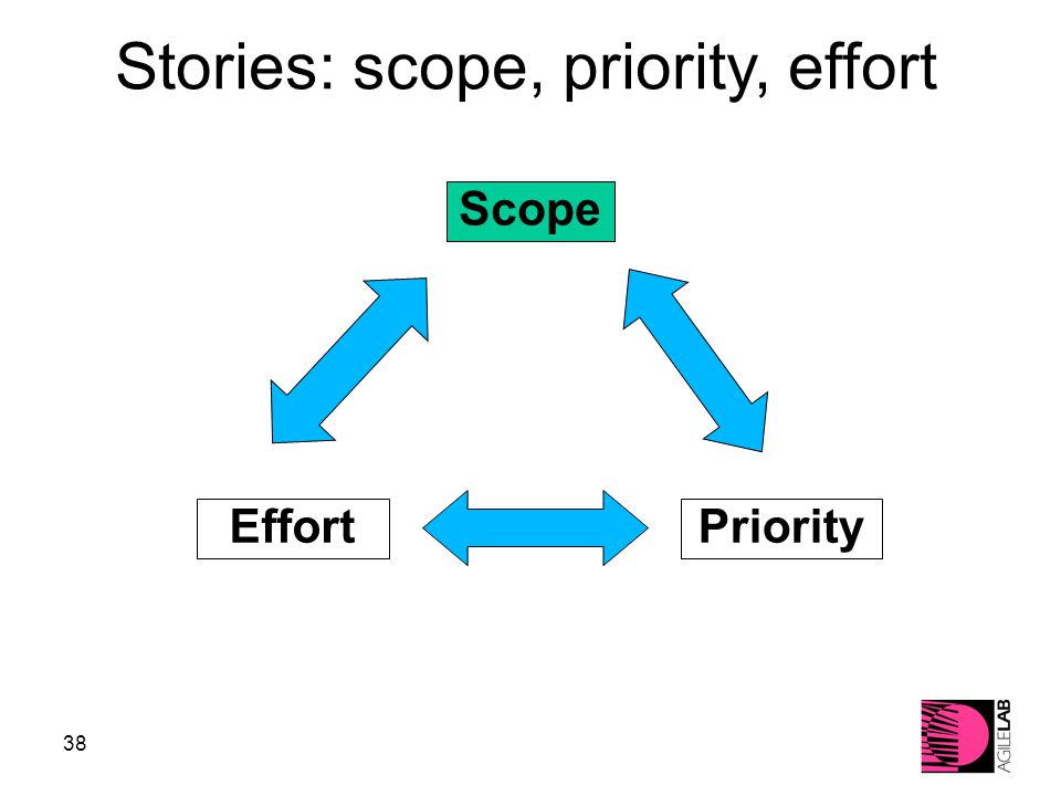 38 PriorityEffort Scope Stories: scope, priority, effort