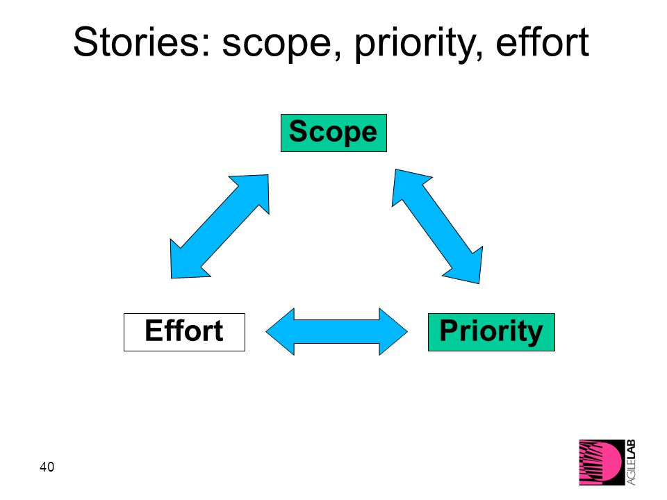 40 PriorityEffort Scope Stories: scope, priority, effort