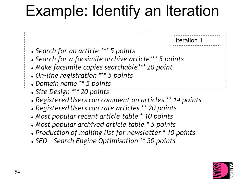 54 Iteration 1 Example: Identify an Iteration Search for an article *** 5 points Search for a facsimile archive article*** 5 points Make facsimile copies searchable*** 20 point On-line registration *** 5 points Domain name ** 5 points Site Design *** 20 points Registered Users can comment on articles ** 14 points Registered Users can rate articles ** 20 points Most popular recent article table * 10 points Most popular archived article table * 5 points Production of mailing list for newsletter * 10 points SEO – Search Engine Optimisation ** 30 points