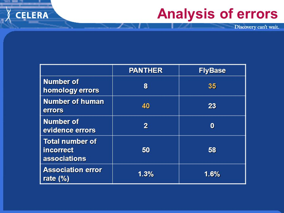 Analysis of errors PANTHERFlyBase Number of homology errors 835 Number of human errors 4023 Number of evidence errors 20 Total number of incorrect associations 5058 Association error rate (%) 1.3%1.6%