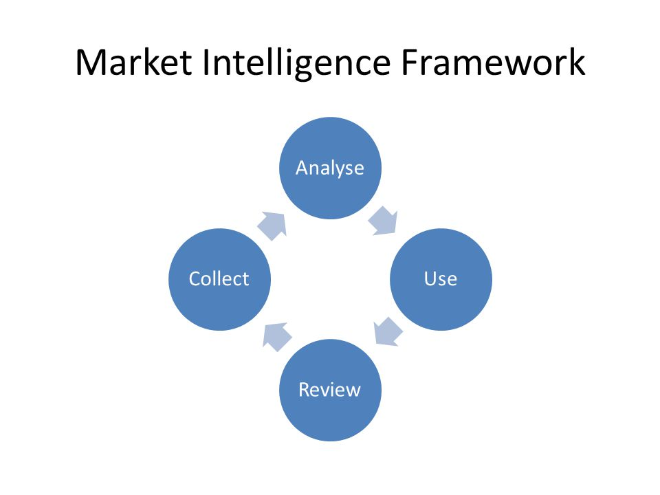 Market Intelligence Framework AnalyseUseReviewCollect