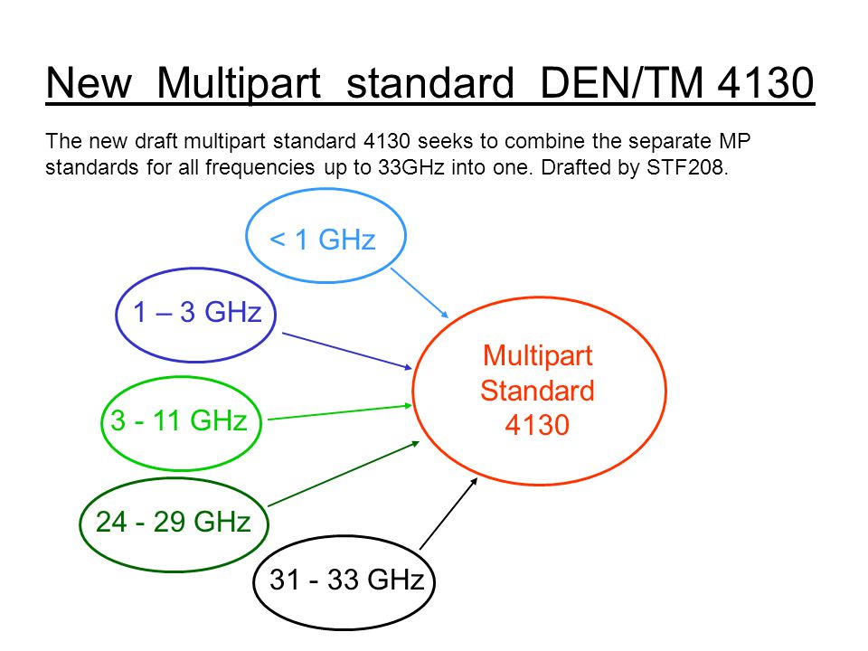 New Multipart standard DEN/TM 4130 The new draft multipart standard 4130 seeks to combine the separate MP standards for all frequencies up to 33GHz into one.