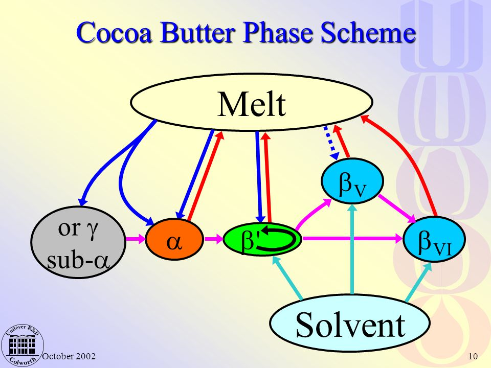 October 200210 Cocoa Butter Phase Scheme Melt  VI VV  or  sub-    Solvent