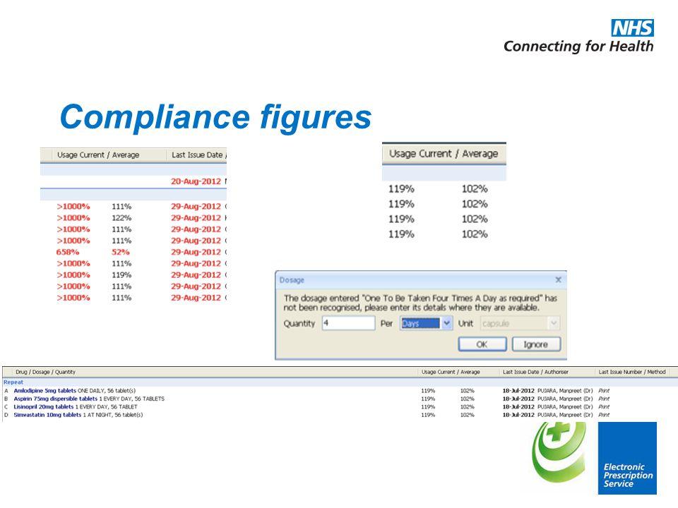 Compliance figures