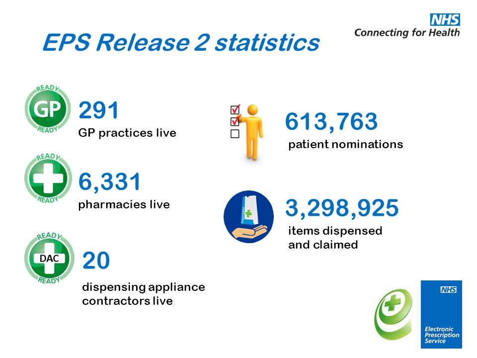 EPS Release 2 statistics 291 6,331 20 613,763 3,298,925 patient nominations items dispensed and claimed GP practices live pharmacies live dispensing appliance contractors live