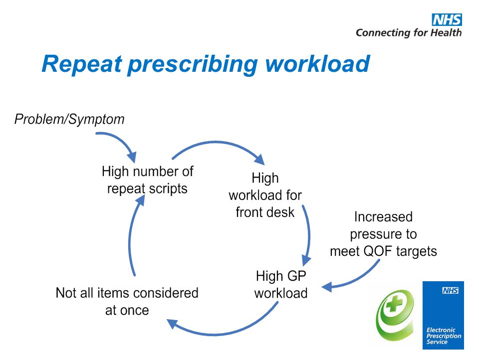 Repeat prescribing workload