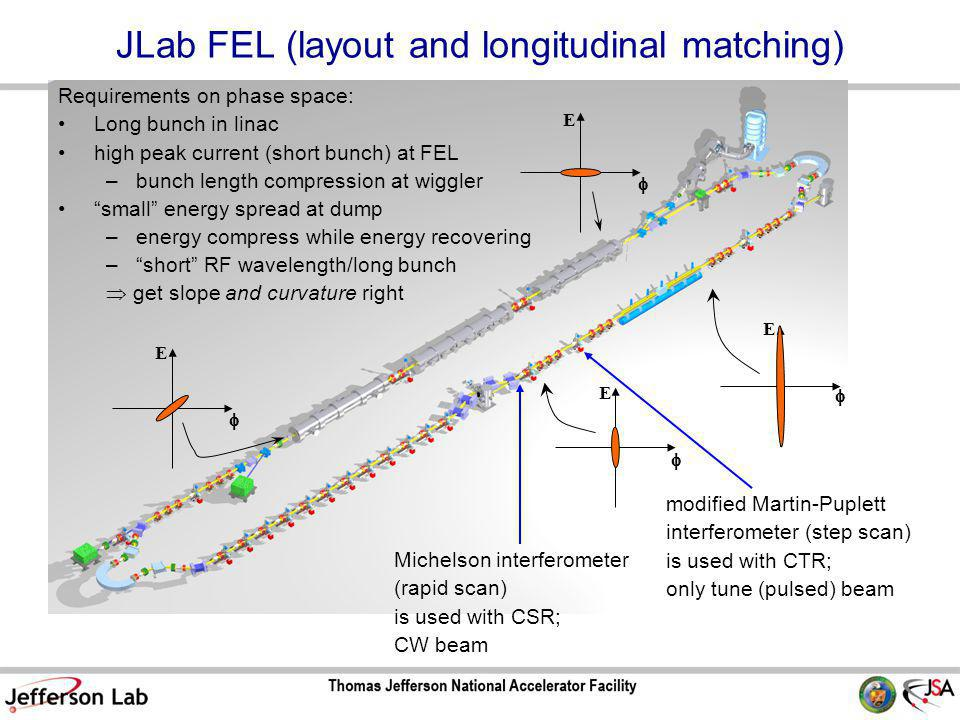 JLab FEL (layout and longitudinal matching) Requirements on phase space: Long bunch in linac high peak current (short bunch) at FEL –bunch length compression at wiggler small energy spread at dump –energy compress while energy recovering – short RF wavelength/long bunch  get slope and curvature right E  E  E  E  modified Martin-Puplett interferometer (step scan) is used with CTR; only tune (pulsed) beam Michelson interferometer (rapid scan) is used with CSR; CW beam
