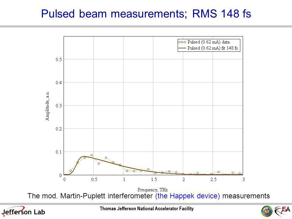 Pulsed beam measurements; RMS 148 fs The mod.