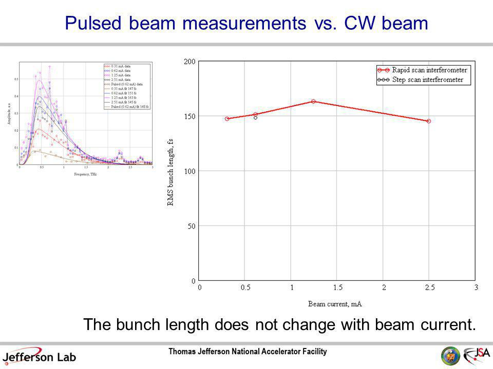 Pulsed beam measurements vs. CW beam The bunch length does not change with beam current.