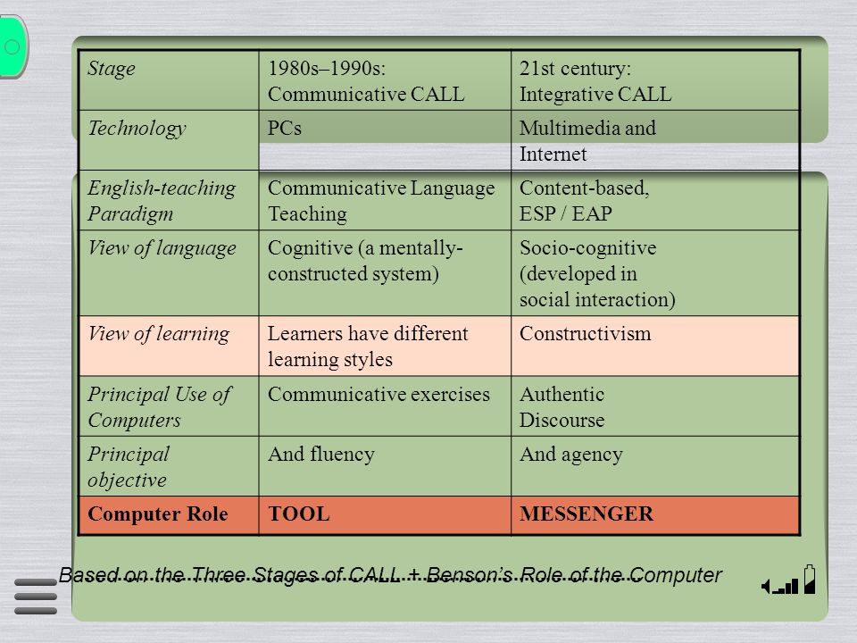 Stage1980s–1990s: Communicative CALL 21st century: Integrative CALL TechnologyPCsMultimedia and Internet English-teaching Paradigm Communicative Langu