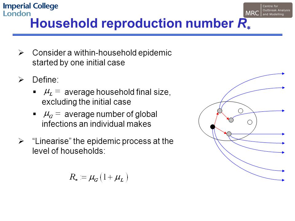 Household reproduction number R   Consider a within-household epidemic started by one initial case  Define:  average household final size, excluding the initial case  average number of global infections an individual makes  Linearise the epidemic process at the level of households: