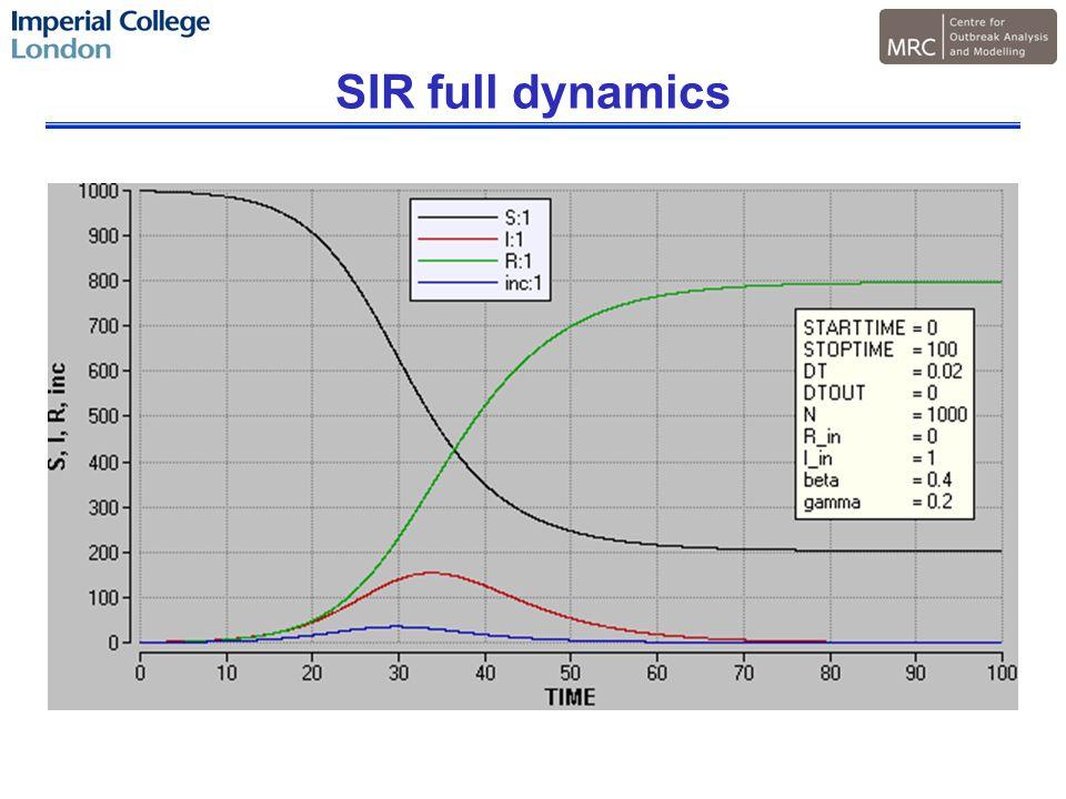 SIR full dynamics