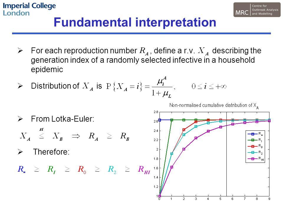 Fundamental interpretation  For each reproduction number, define a r.v.