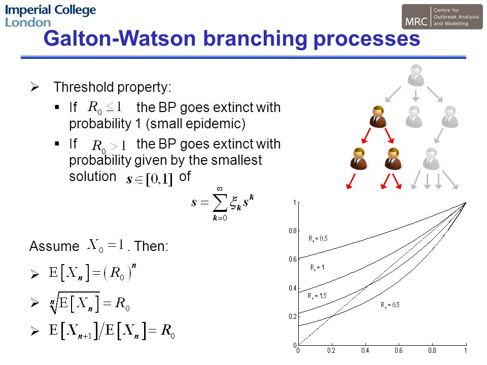 Galton-Watson branching processes  Threshold property:  If the BP goes extinct with probability 1 (small epidemic)  If the BP goes extinct with probability given by the smallest solution of Assume.