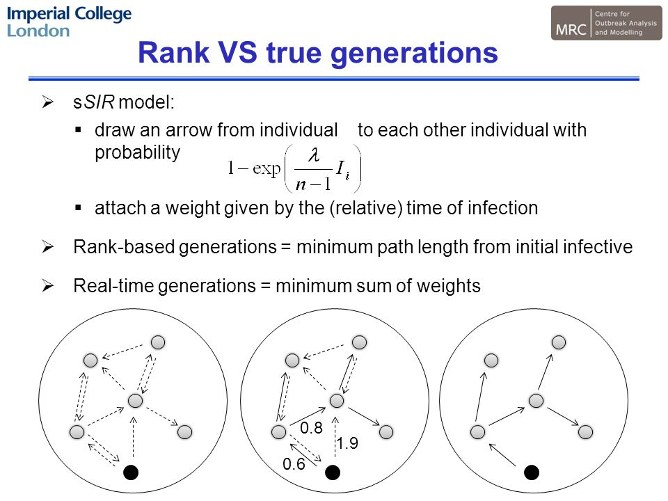 Rank VS true generations  sSIR model:  draw an arrow from individual to each other individual with probability  attach a weight given by the (relative) time of infection  Rank-based generations = minimum path length from initial infective  Real-time generations = minimum sum of weights 0.8 0.6 1.9