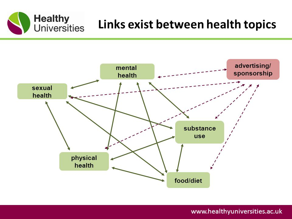 Links exist between health topics www.healthyuniversities.ac.uk mental health sexual health physical health food/diet substance use advertising/ sponsorship