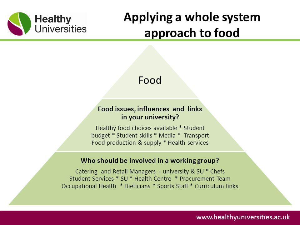 Applying a whole system approach to food www.healthyuniversities.ac.uk Food Food issues, influences and links in your university.