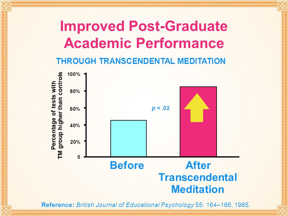 THROUGH TRANSCENDENTAL MEDITATION 0 20% 40% 60% 80% 100% p <.02 After Transcendental Meditation Before Improved Post-Graduate Academic Performance THR