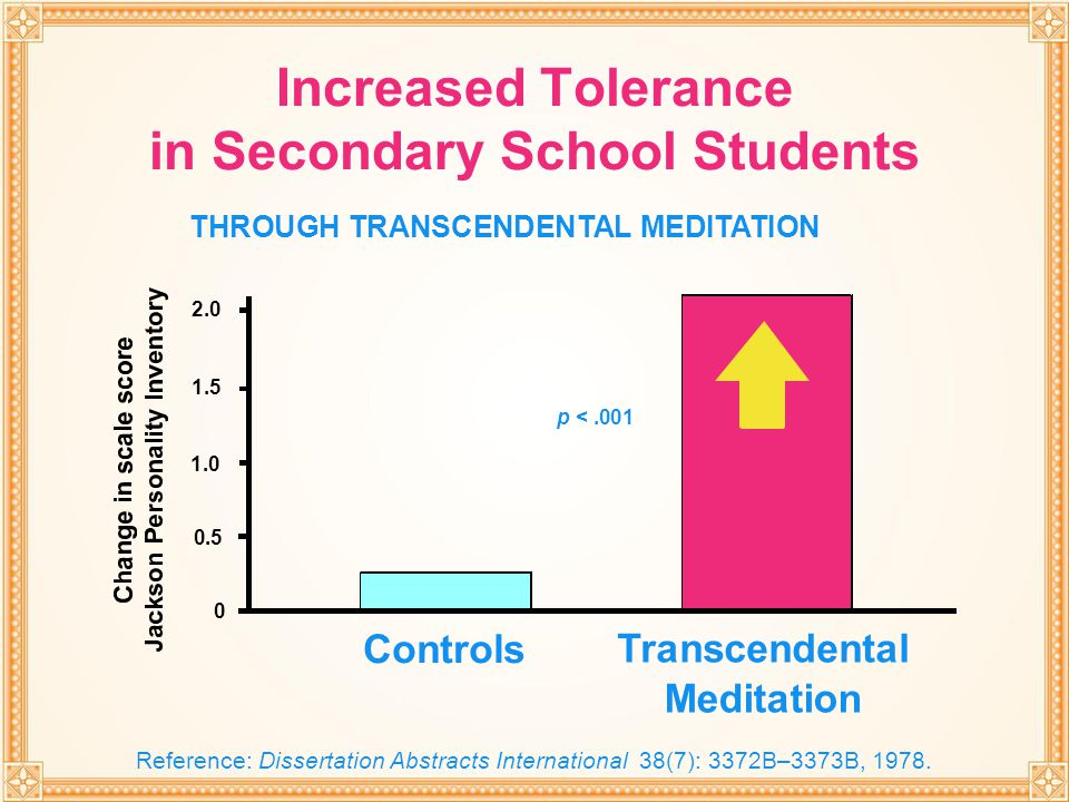 THROUGH TRANSCENDENTAL MEDITATION 0.5 1.0 1.5 2.0 0 p <.001 Transcendental Meditation Controls Increased Tolerance in Secondary School Students THROUG
