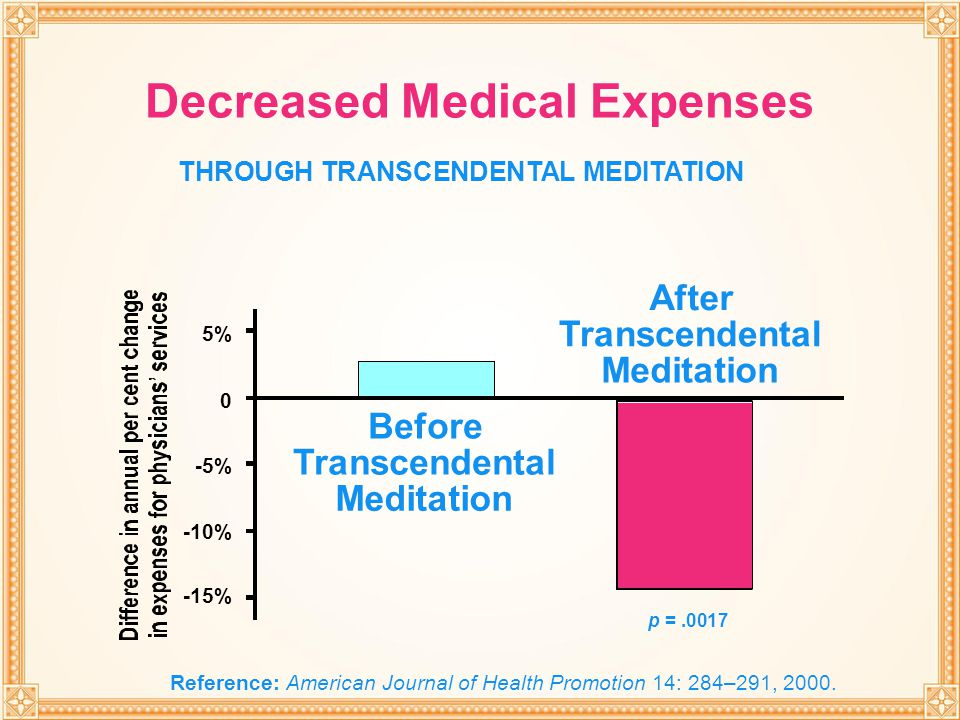 THROUGH TRANSCENDENTAL MEDITATION -10% -5% 0 5% -15% Before Transcendental Meditation After Transcendental Meditation Decreased Medical Expenses THROU
