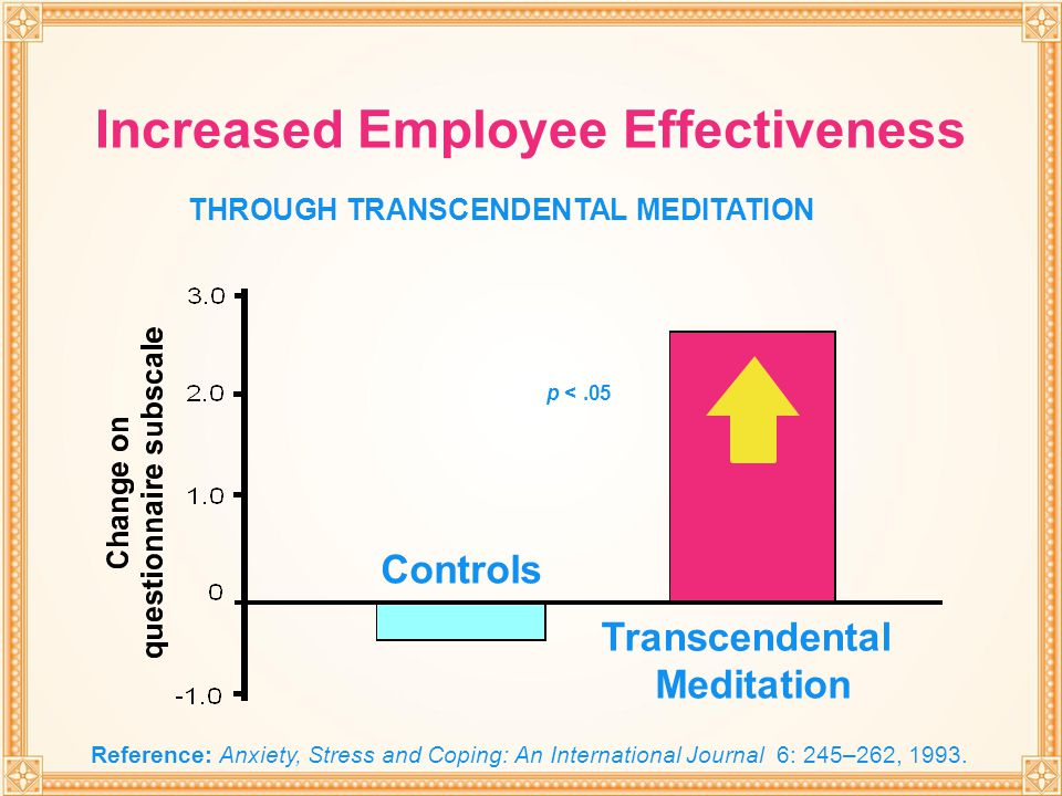 THROUGH TRANSCENDENTAL MEDITATION Transcendental Meditation Controls Increased Employee Effectiveness THROUGH TRANSCENDENTAL MEDITATION Reference: Anx