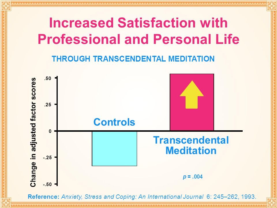 THROUGH TRANSCENDENTAL MEDITATION.50.25 0 -.25 -.50 p =.004 Transcendental Meditation Controls Increased Satisfaction with Professional and Personal L