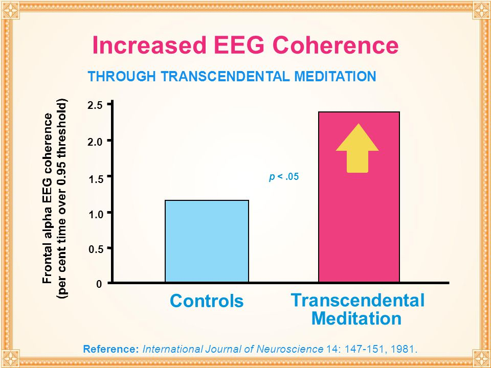 THROUGH TRANSCENDENTAL MEDITATION Increased EEG Coherence 0 0.5 1.0 1.5 2.0 2.5 p <.05 Transcendental Meditation Controls THROUGH TRANSCENDENTAL MEDIT