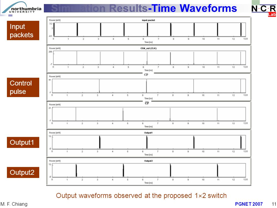 PGNET 200711 M. F. Chiang Simulation Results-Time Waveforms Output waveforms observed at the proposed 1  2 switch Input packets Control pulse Output1